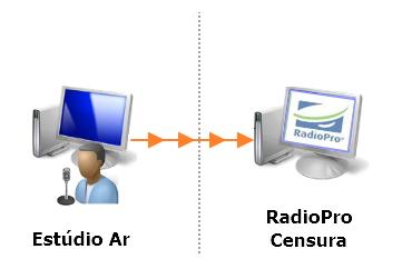 radiopro censura